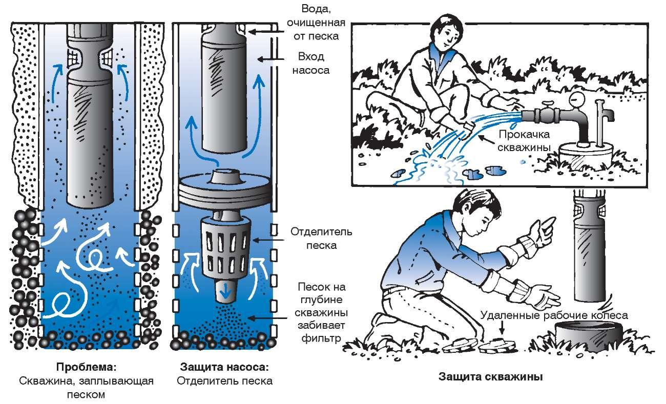 вода из под крана потенция